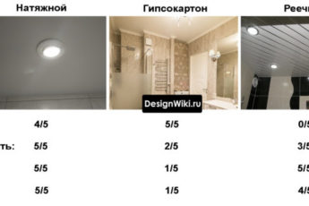 Выбираем потолок в ванной комнате: 3 вида [Таблица + Лучший]